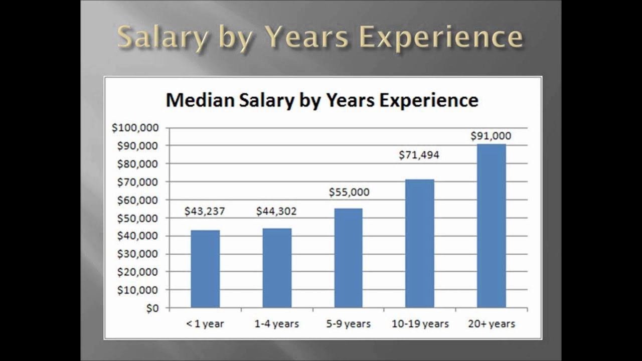 forensic scientist salary youtube