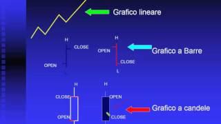 Trading Online - Paolo Serafini Introduzione al Trading