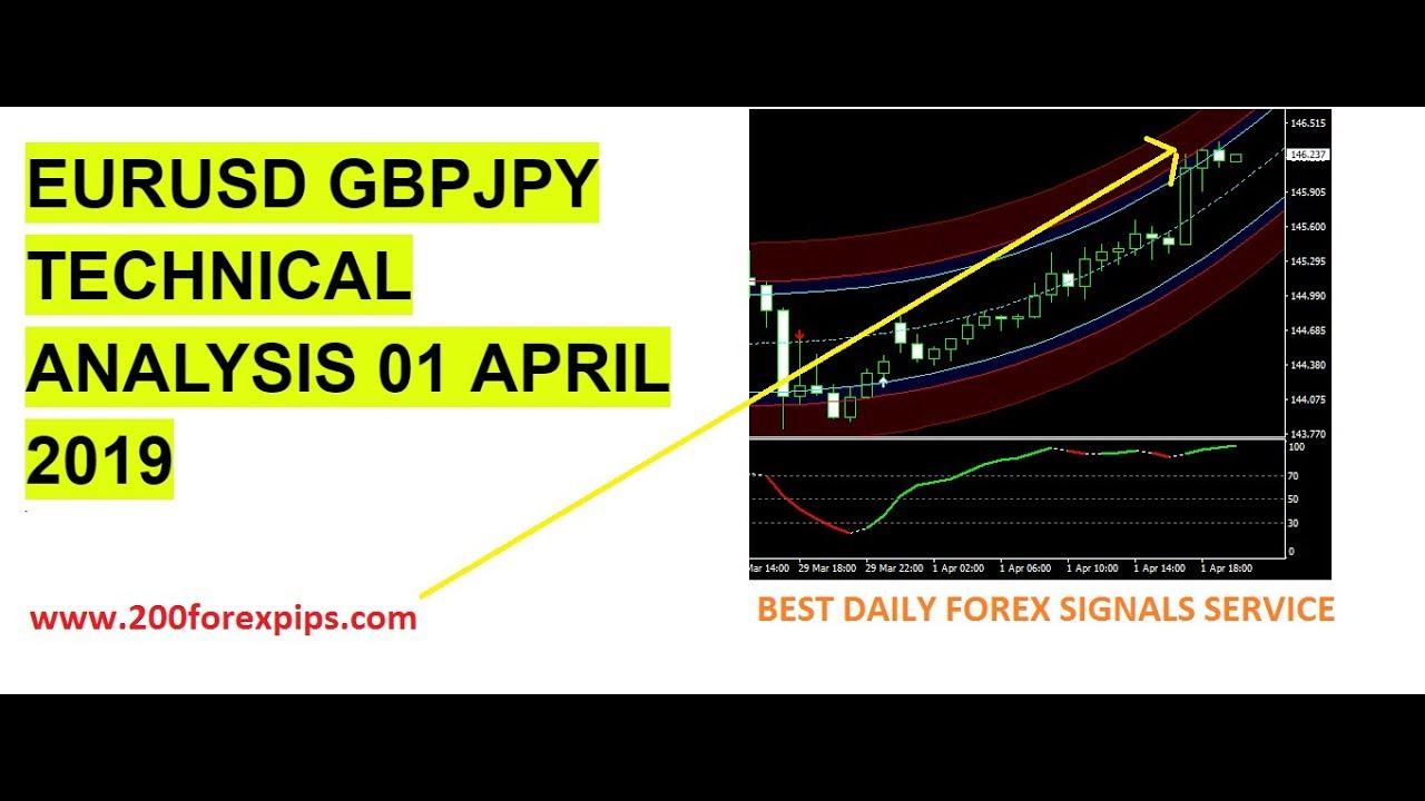 Eur Usd Gbp Jpy Trade Best Forex Trading System 01 Apr 2019 Review Systems That Work