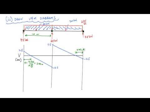 deflection of determinate structures