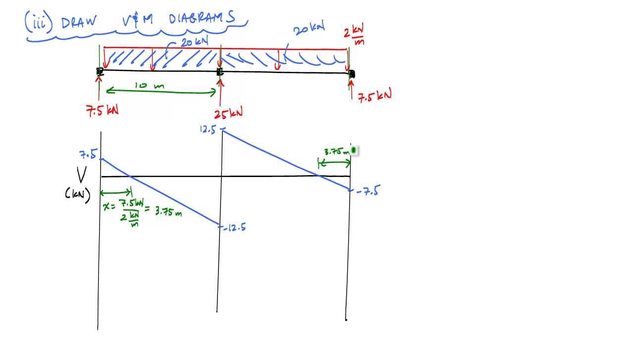 statically indeterminate continuous beam analysis by superposition reactions of continuous beams shear diagrams strength of materials [ 1280 x 720 Pixel ]