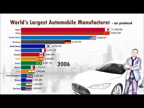 The main AUTOMOBILE producing countries in the WORLD (since 1950)
