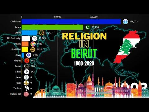 Religions in Beirut {Lebanon} 1900-2020