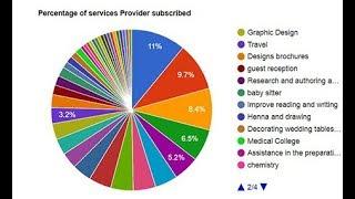 php create chart from mysql data