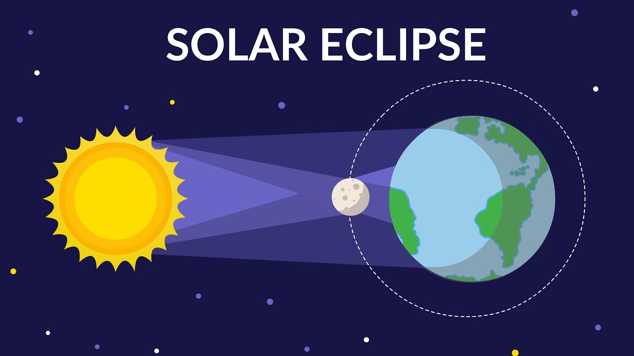 Solar Eclipse Solar Eclipse Video For Kids Youtube