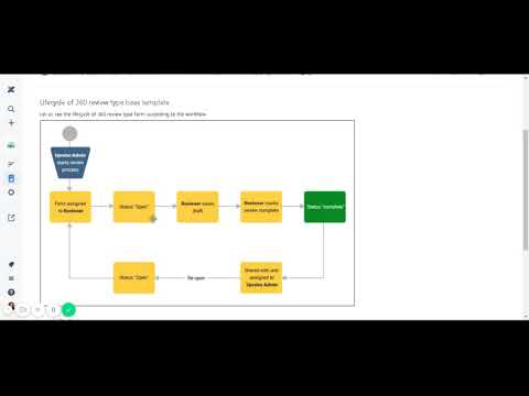 Workflow or lifecycle of360 review form UpRaise for Employee Success