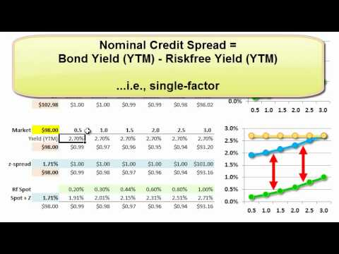 FRM: Z-spread (versus bond's nominal credit spread)