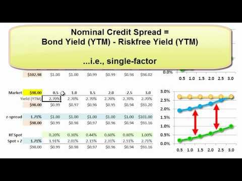 zero volatility spread definition betting