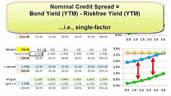 FRM: Z-spread (versus bond's nominal credit spread)