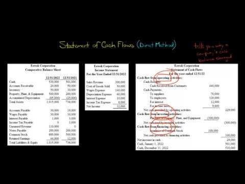 Statement of Cash Flows (Direct Method)