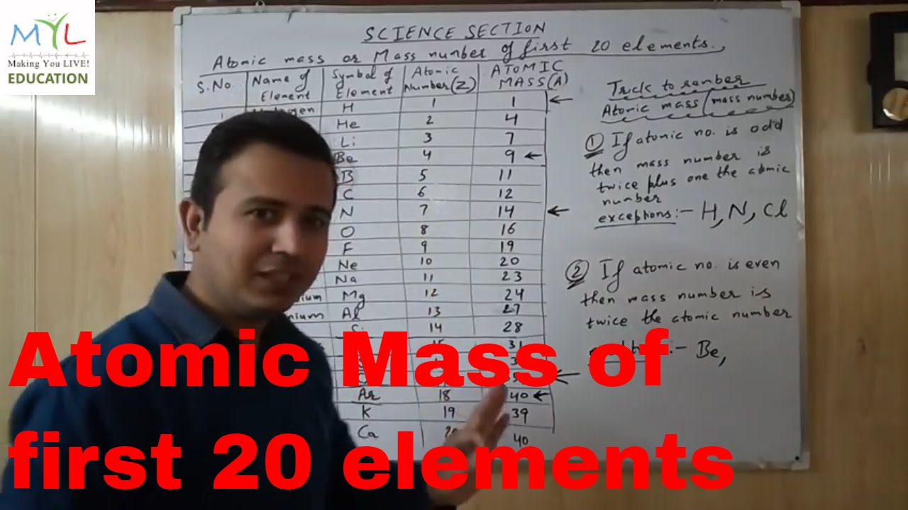 1st 20 elements of the periodic table youtube 1st 20 elements of the periodic table urtaz Image collections