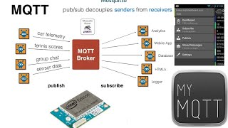 Intel Edison Working with MQTT Mosquitto MyMQTT Mobile App