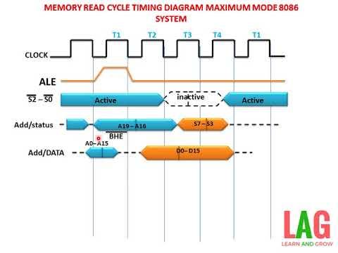 Memory Read Cycle Timing Diagram Maximum Mode 8086 System