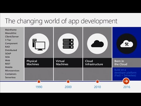 Build modern cloud based web and mobile applications on Azure App Service