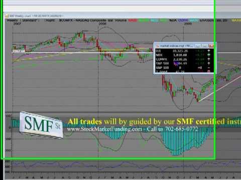Wall Street Technical Analysis Nasdaq Composite Monthly Chart
