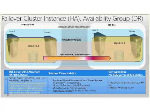 SQL High Availability and Disaster Recovery Using AlwaysOn