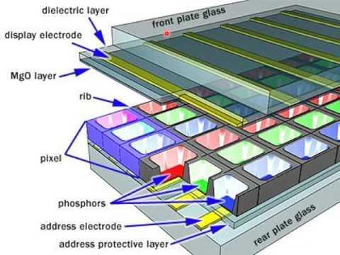Plasma Displays | Working and Utility