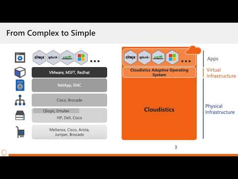 Converged, Hyperconverged, & Composable Infrastructure EcoCast