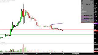 NIO Inc. - NIO Stock Chart Technical Analysis for 09-18-18