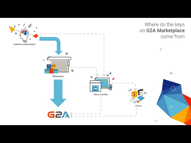 Why are game developers so angry with G2A's marketplace?