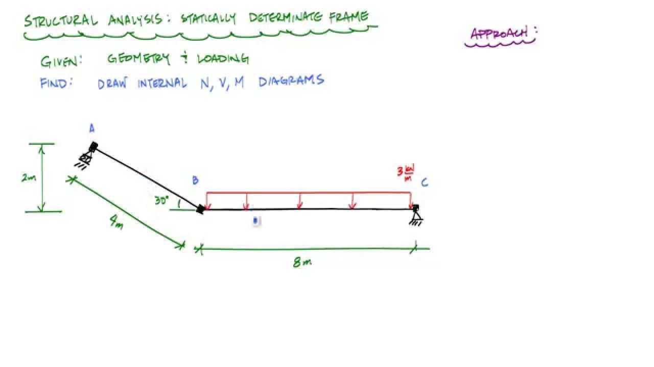 Frame Analysis Example 1 - intro and reactions (1/3) - Structural Analysis