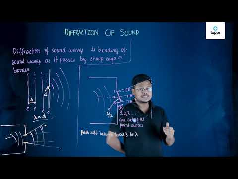 Types of Waves: Origin, Mechanical, Electromagnetic, Videos, Examples