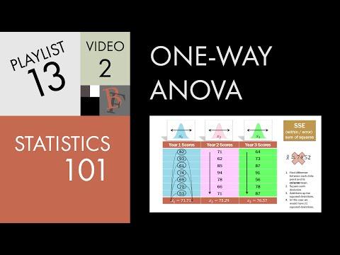 Statistics 101: One-way ANOVA, A Visual Tutorial