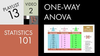 Statistics 101: One-way ANOVA, A Visual Tutorial