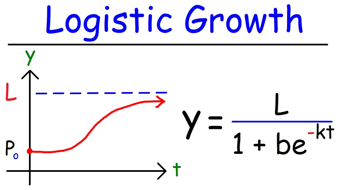 logistic growth model function & formula, differential equations