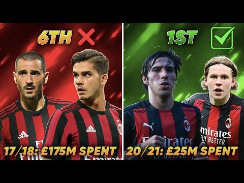 How AC Milan TRANSFORMED Into Title Contenders!
