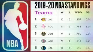 2019-20 NBA Standings ; NBA 2019/2020 Standings ; NBA standings today ; NBA teams standing ; Lakers