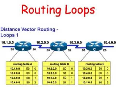 Cisco Routers: Routing Loops