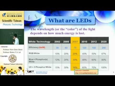SCIENTIFIC TAIWAN PHOTONIC TECHNOLOGY LIGHT AND ELECTRICITY