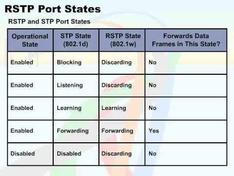 STP PORT STATES PDF DOWNLOAD