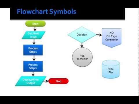 basic flowcharting symbols - Basic Flowcharting Symbols
