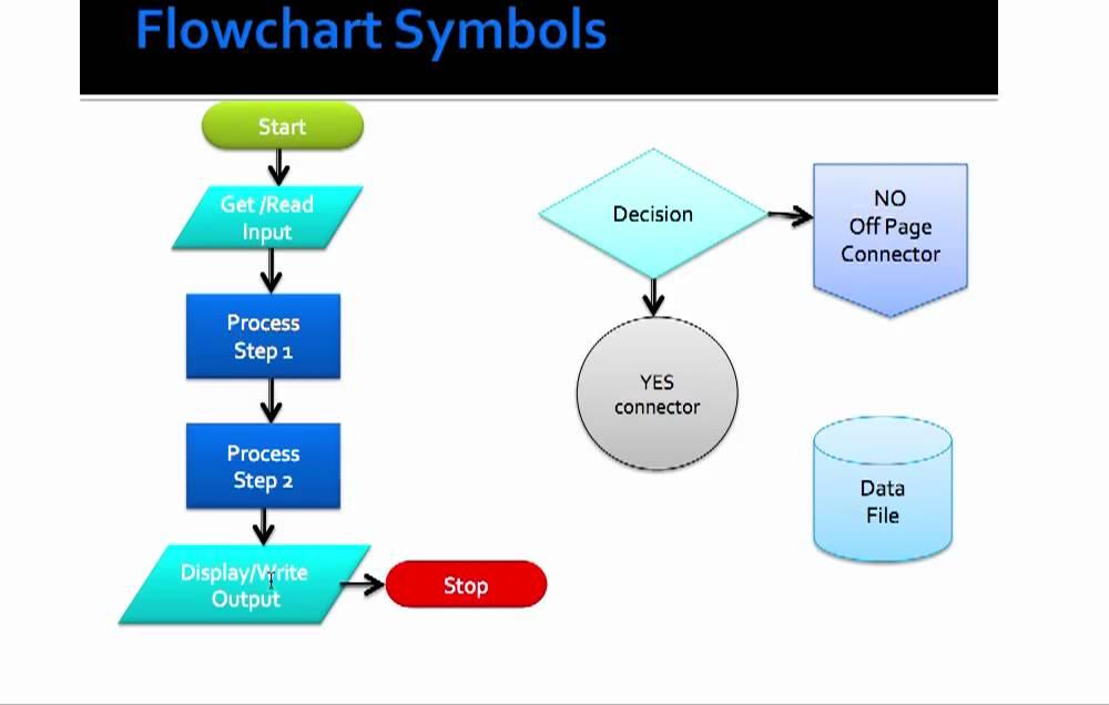 Basic Flowcharting Symbols - YouTube