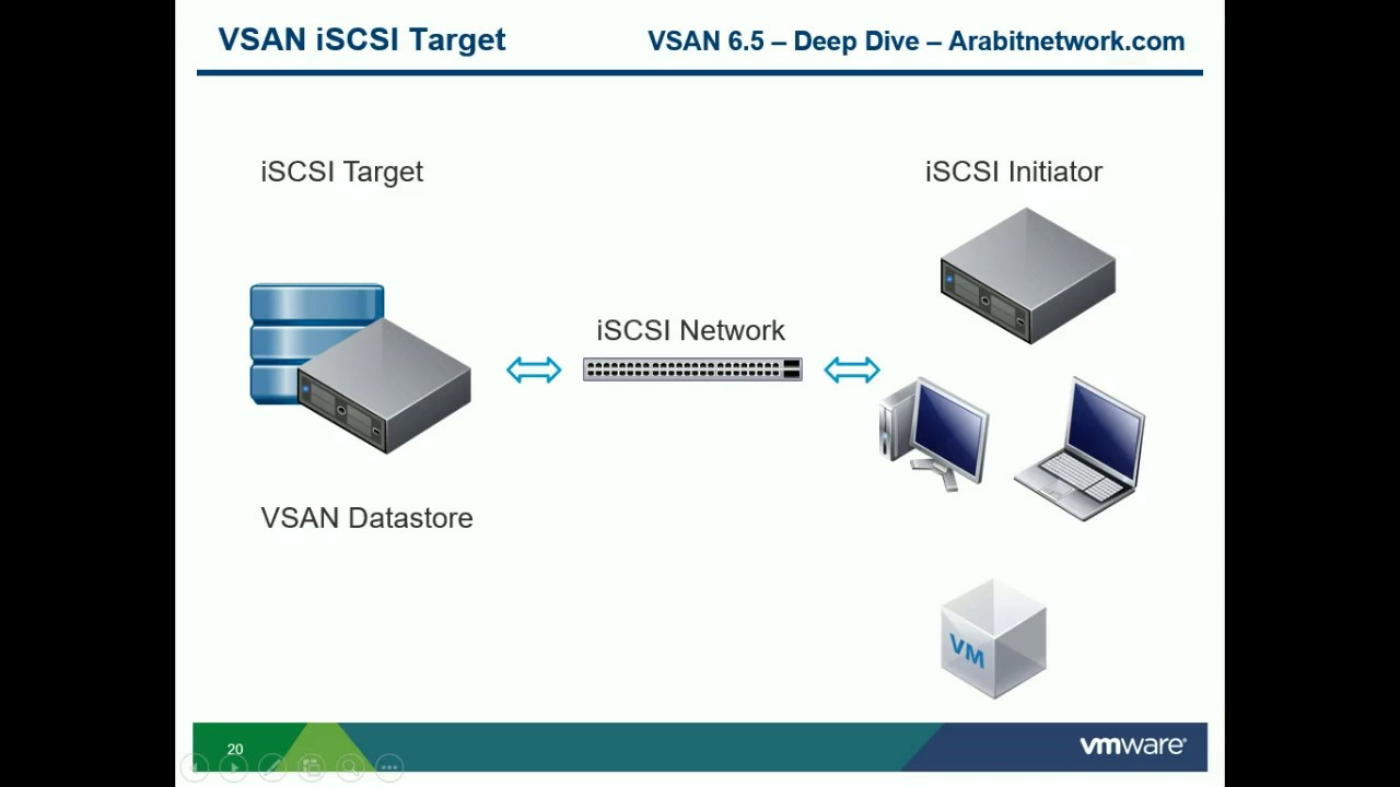 small resolution of vmware vsan 6 5 deep dive configuring iscsi target