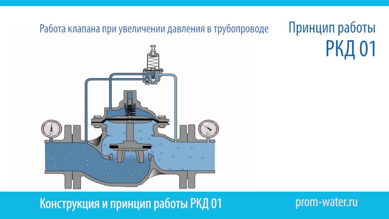 расчет регулятора давления для газа