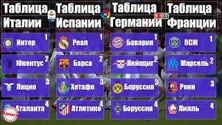 Чемпионат Испании 23 Серия А 23 Бундеслига 21 Лига 1 24 Результаты расписание таблицы
