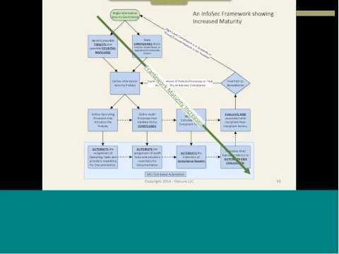Defense in Depth -- An Information Security Framework