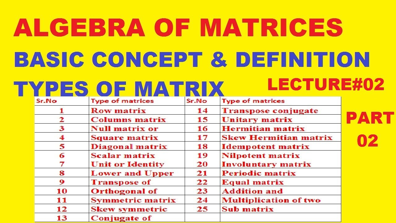 The concept of the matrix and basic definitions 74