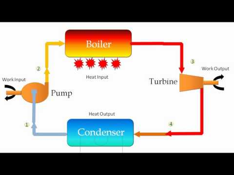 Rankine Cycle [Physics - Thermodynamics: How thermal power plant works?]