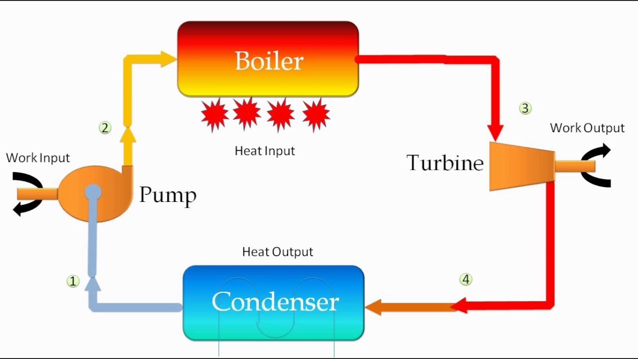 rankine cycle physics thermodynamics how thermal power plant works  [ 1280 x 720 Pixel ]