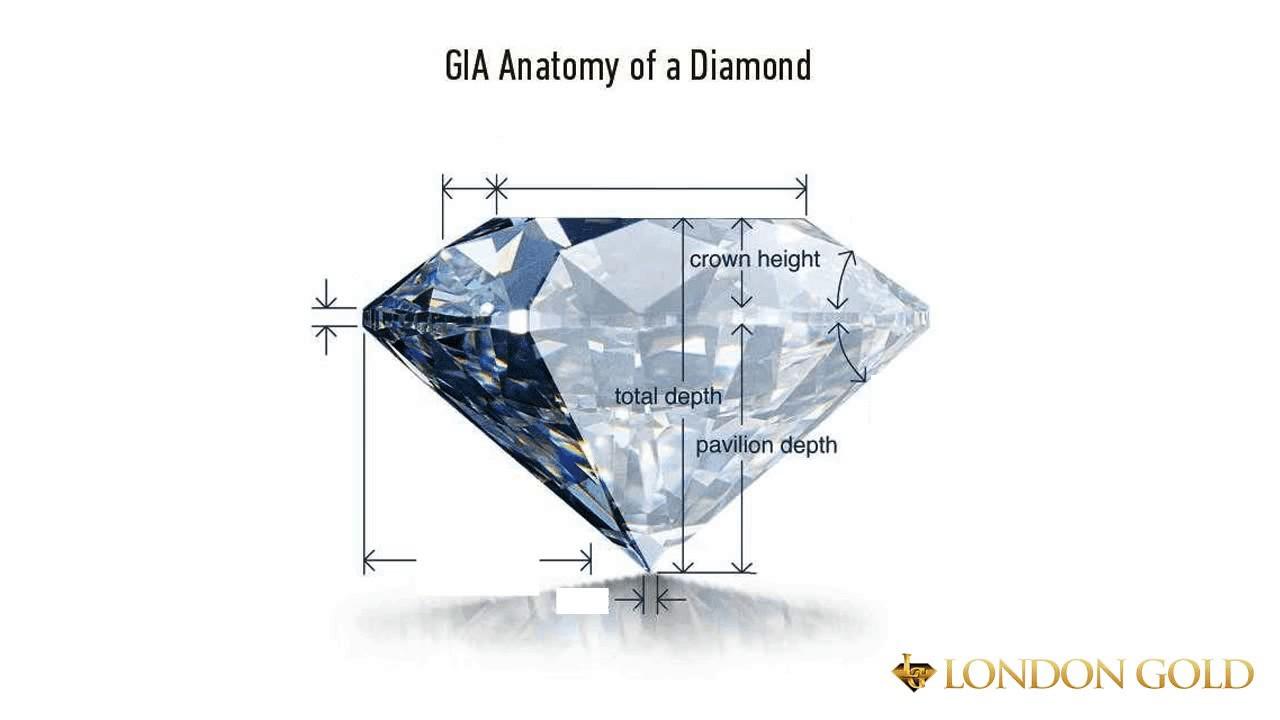 The Anatomy of a Diamond - YouTube