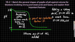 18.3 Sketch the general shapes of graphs of pH against volume for titrations [HL IB Chemistry]