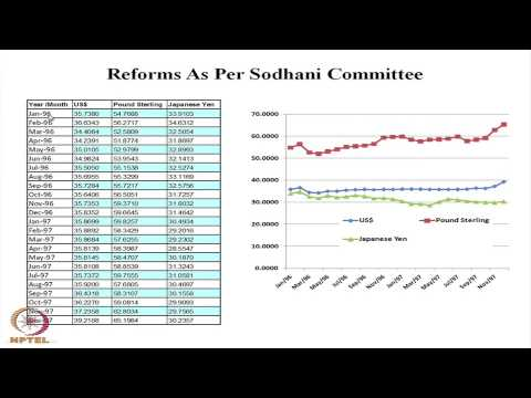 Mod-01 Lec-30 Movement of Exchange Rates in India