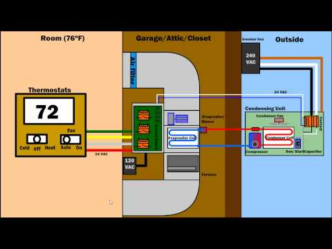 How Air Condition Ventilation & Furnace Works - HVAC AC system diagram