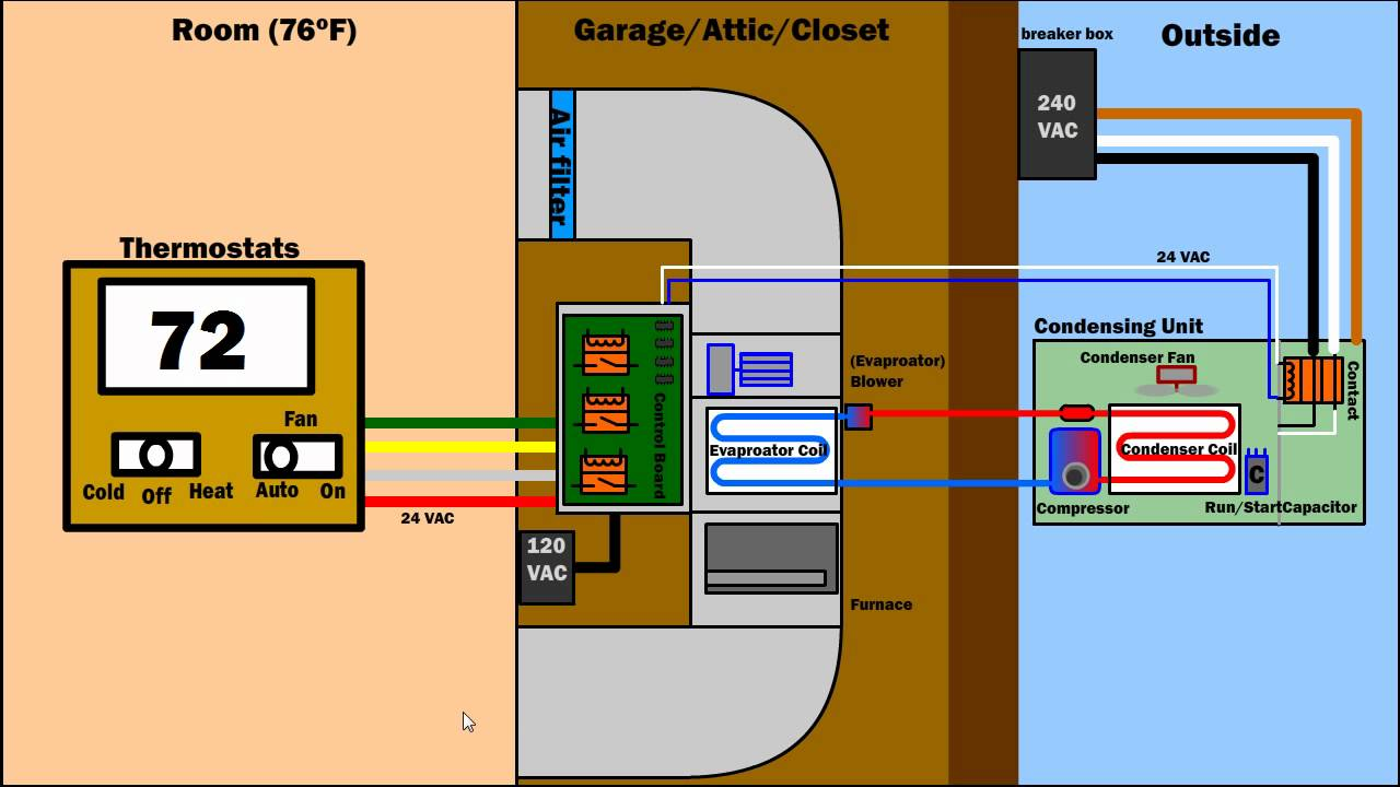 How Air Condition Ventilation Furnace Works Hvac Ac System Wiring Basics Diagram Youtube