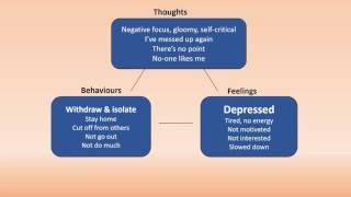 CBT Self Help for Depression