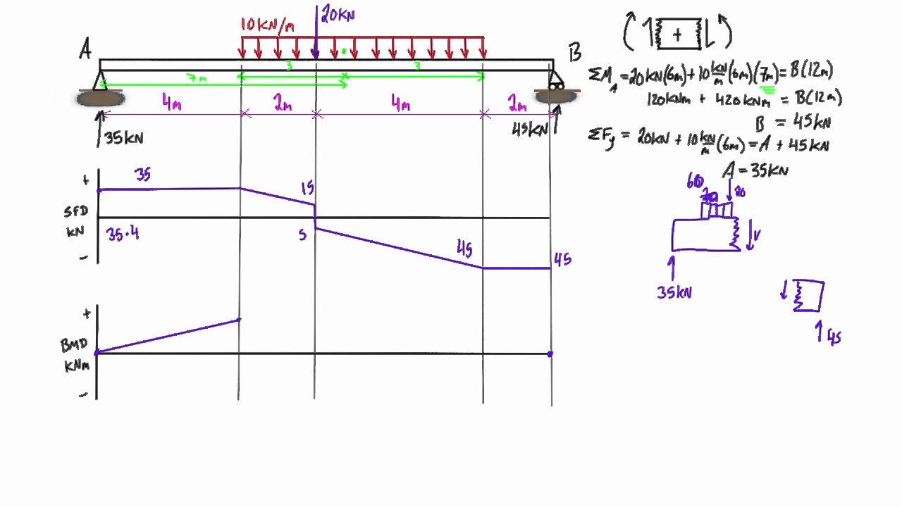 Shear force and bending    moment       diagram    practice problem  2  YouTube